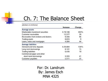 Ch. 7: The Balance Sheet For: Dr. Landrum By: James Esch MNA 4325.