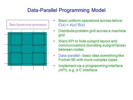 Data-Parallel Programming Model Basic uniform operations across lattice: C(x) = A(x)*B(x) Distribute problem grid across a machine grid Want API to hide.