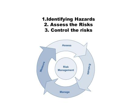 1.Identifying Hazards 2. Assess the Risks 3. Control the risks.