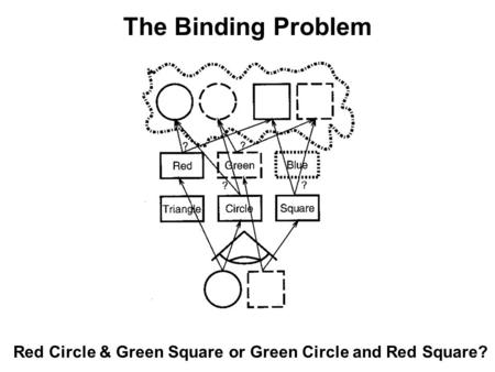 Red Circle & Green Square or Green Circle and Red Square? The Binding Problem.