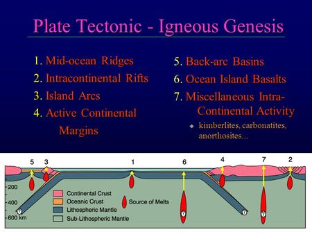 Plate Tectonic - Igneous Genesis