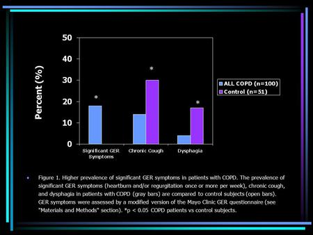 Figure 1. Higher prevalence of significant GER symptoms in patients with COPD. The prevalence of significant GER symptoms (heartburn and/or regurgitation.