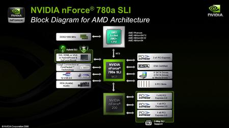 © NVIDIA Corporation 2008 NVIDIA nForce ® 780a SLI NVIDIA nForce ® 780a SLI NVIDIA nForce ® 200 NVIDIA nForce ® 200 1 GigE Connection w/ FirstPacket™ Technology.