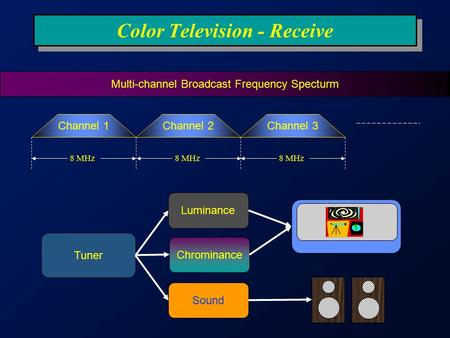 Color Television - Receive Channel 1Channel 2Channel 3 8 MHz Multi-channel Broadcast Frequency Specturm Tuner Luminance Chrominance Sound.