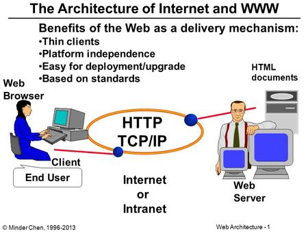© Minder Chen, 1996-2013 Web Architecture - 1 The Architecture of Internet and WWW Web Browser Client Web Server End User HTTP TCP/IP HTML documents Internet.