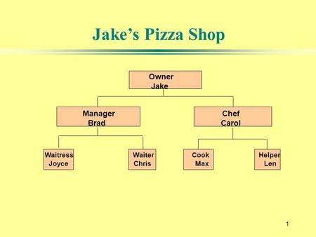 1 Jake's Pizza Shop Owner Jake Manager Chef Brad Carol Waitress Waiter Cook Helper Joyce Chris Max Len.