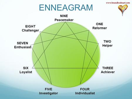 ENNEAGRAM ONE Reformer TWO Helper THREE Achiever FOUR Individualist FIVE Investigator SIX Loyalist SEVEN Enthusiast EIGHT Challenger NINE Peacemaker www.boundlessheart.com.