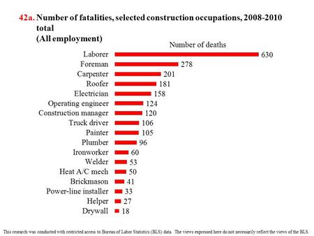 42a. Number of fatalities, selected construction occupations, 2008-2010 total (All employment) This research was conducted with restricted access to Bureau.