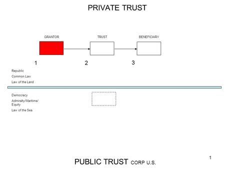 1 PRIVATE TRUST PUBLIC TRUST CORP U.S. GRANTORTRUST BENEFICIARY Republic Common Law Law of the Land Democracy Admiralty/Maritime/ Equity Law of the Sea.