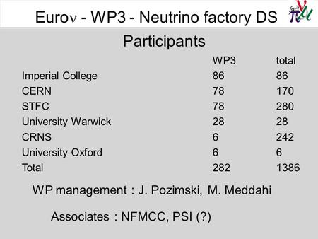Participants WP3total Imperial College 86 86 CERN78 170 STFC78 280 University Warwick 28 28 CRNS 6 242 University Oxford6 6 Total282 1386 Euro  - WP3.