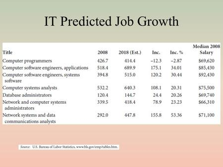 IT Predicted Job Growth. Hiring of IT Personnel Today More and more, organizations are looking to hire IT personnel with a 4-year degree – IT degree or.