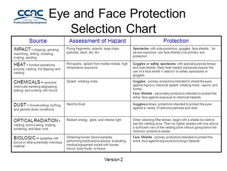 Version 2 Eye and Face Protection Selection Chart SourceAssessment of HazardProtection IMPACT - chipping, grinding, machining, drilling, chiseling, riveting,
