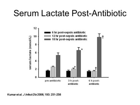 Serum Lactate Post-Antibiotic antibiotic † † * * Kumar et al. J Infect Dis 2006; 193: 251-258.