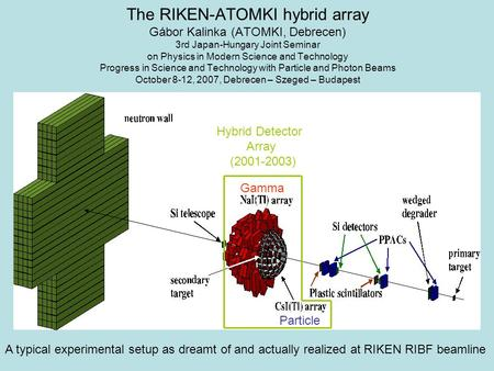 Hybrid Detector Array (2001-2003) The RIKEN-ATOMKI hybrid array Gábor Kalinka (ATOMKI, Debrecen) 3rd Japan-Hungary Joint Seminar on Physics in Modern Science.