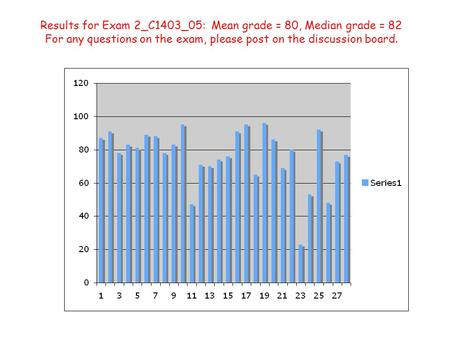 Results for Exam 2_C1403_05: Mean grade = 80, Median grade = 82 For any questions on the exam, please post on the discussion board.