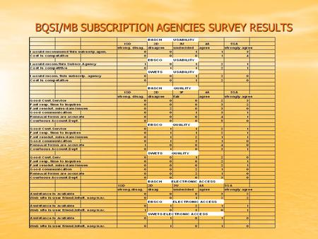 BQSI/MB SUBSCRIPTION AGENCIES SURVEY RESULTS. SUBSCRIPTION AGENCIES SURVEY REPORT We asked BQSI/MB participating libraries to evaluate their Subscription.