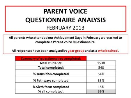 PARENT VOICE QUESTIONNAIRE ANALYSIS FEBRUARY 2013 All parents who attended our Achievement Days in February were asked to complete a Parent Voice Questionnaire.