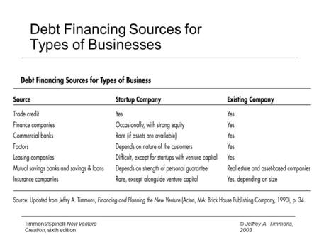 Timmons/Spinelli New Venture Creation, sixth edition © Jeffrey A. Timmons, 2003 Debt Financing Sources for Types of Businesses.