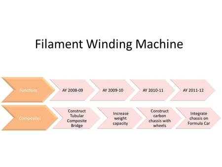 Filament Winding Machine. Project Name – Filament Winding Machine Project Number – P09226 Project Family – Competitive FSAE Autosports Systems Project.