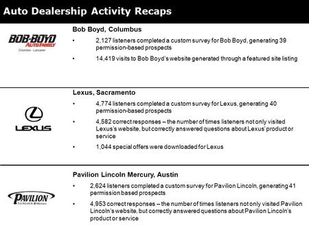 Auto Dealership Activity Recaps Lexus, Sacramento 4,774 listeners completed a custom survey for Lexus, generating 40 permission-based prospects 4,582 correct.