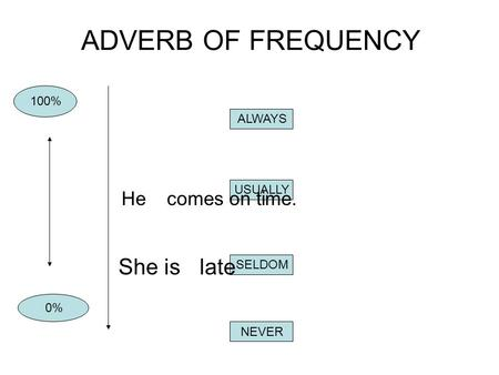 ADVERB OF FREQUENCY She is late He comes on time. 100% ALWAYS USUALLY