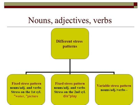 Nouns, adjectives, verbs Different stress patterns Fixed stress pattern nouns/adj. and verbs Stress on the 1st syl.  water,  picture Fixed stress pattern.