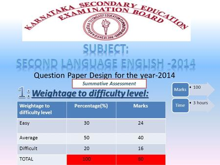 Question Paper Design for the year-2014 Weightage to difficulty level Percentage(%)Marks Easy 3024 Average 5040 Difficult 2016 TOTAL 10080 Weightage to.