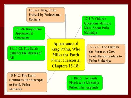 1. Chapter 15: King Prthu's Appearance and Coronation 2.