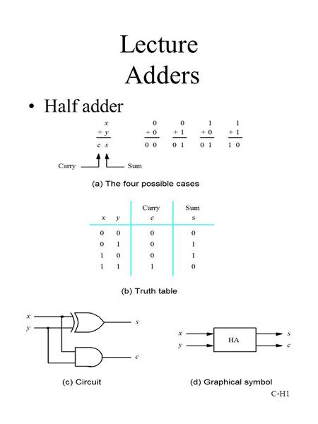 C-H1 Lecture Adders Half adder. C-H2 Full Adder si is the modulo- 2 sum of ci, xi, yi.