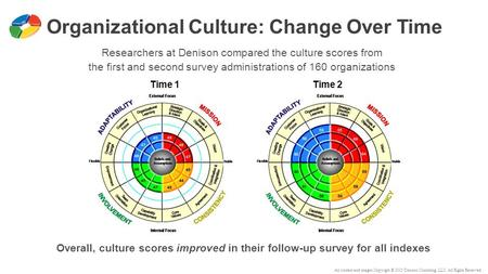 All content and images Copyright © 2015 Denison Consulting, LLC. All Rights Reserved. Organizational Culture: Change Over Time Time 1 Time 2 Researchers.