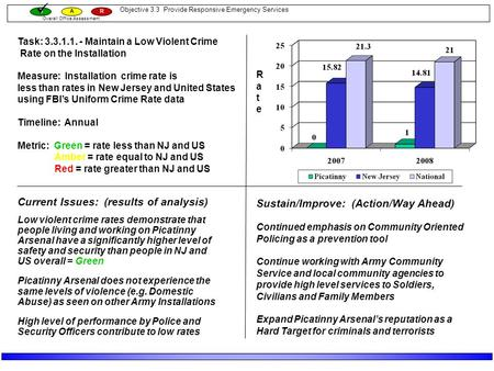 Overall Office Assessment GAR RateRate Current Issues: (results of analysis) Low violent crime rates demonstrate that people living and working on Picatinny.
