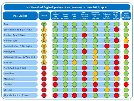 NHS North of England performance overview - June 2012 report RTT admitted 90% March 2012 62 day Cancer Q4 2011/12 A&E 4 hour wait QTD as at 27-May-12 Mixed.