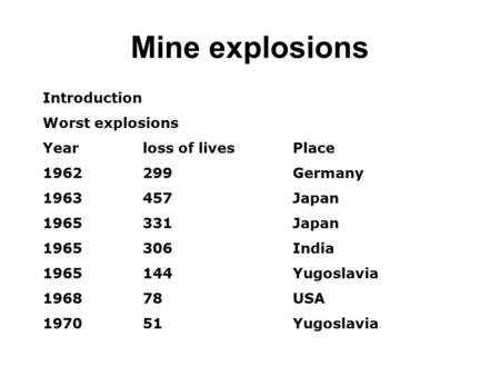 Mine explosions Introduction Worst explosions Yearloss of livesPlace 1962299Germany 1963457Japan 1965 331Japan 1965 306India 1965 144Yugoslavia 1968 78USA.
