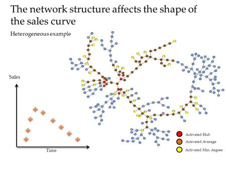 Sales Activated Hub Activated Average Activated Min. degree Time The network structure affects the shape of the sales curve Heterogeneous example.