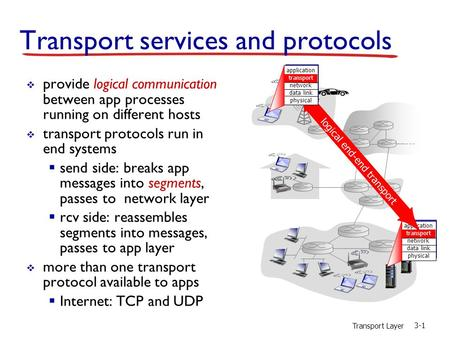 Transport Layer 3-1 Transport services and protocols  provide logical communication between app processes running on different hosts  transport protocols.