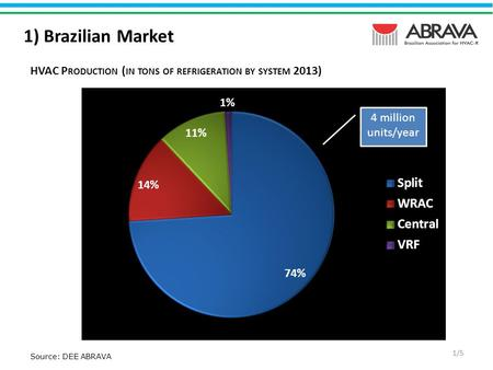 Source: DEE ABRAVA 1) Brazilian Market 1/5 HVAC P RODUCTION ( IN TONS OF REFRIGERATION BY SYSTEM 2013)