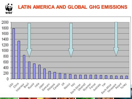 LATIN AMERICA AND GLOBAL GHG EMISSIONS. (c) WWF-Canon / Juan PRATGINESTOS TROPICAL DEFORESTATION.