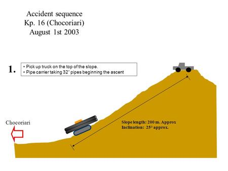 "Accident sequence Kp. 16 (Chocoriari) August 1st 2003 Pick up truck on the top of the slope. Pipe carrier taking 32"" pipes beginning the ascent 1. Slope."