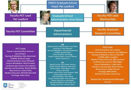 FMDH Graduate School Head: Pat Lawford Graduate School Administrator: Amy Stone Faculty PGT Lead Pat Lawford Faculty PGR Lead Martina Daly Faculty Graduate.
