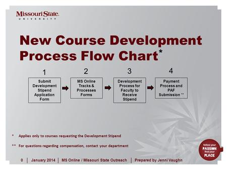 January 20140MS Online / Missouri State Outreach ||| Prepared by Jenni Vaughn New Course Development Process Flow Chart * Submit Development Stipend Application.