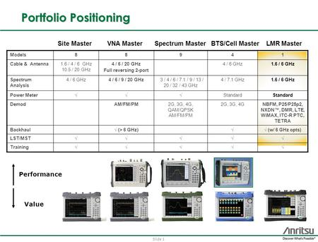 Slide 1 Portfolio Positioning Site Master VNA Master Spectrum Master BTS/Cell Master LMR Master Value Performance Models88941 Cable & Antenna1.6 / 4 /
