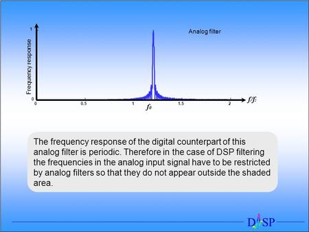 D SP 00.511.52 0 1 Frequency response f/f s Analog filter f 0 The frequency response of the digital counterpart of this analog filter is periodic. Therefore.