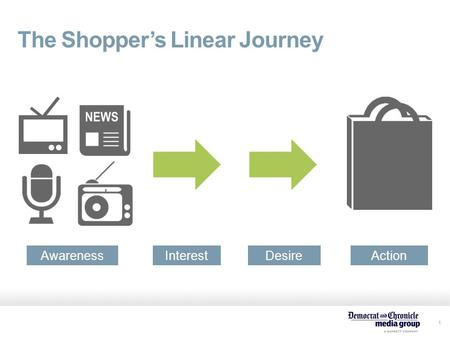 1 The Shopper's Linear Journey AwarenessInterestDesireAction.