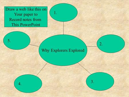 Why Explorers Explored 5. 1. 2. 4. 3. Draw a web like this on Your paper to Record notes from This PowerPoint.