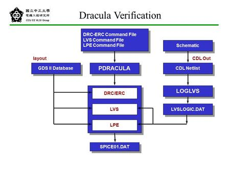 Dracula Verification PDRACULA LOGLVS DRC-ERC Command File
