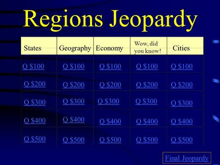 Regions Jeopardy StatesGeographyEconomy Wow, did you know! Cities Q $100 Q $200 Q $300 Q $400 Q $500 Q $100 Q $200 Q $300 Q $400 Q $500 Final Jeopardy.