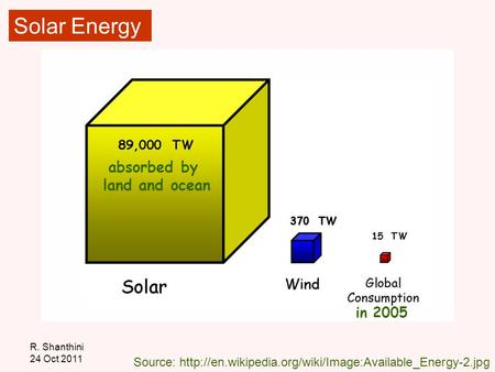 R. Shanthini 24 Oct 2011 Source: in 2005 absorbed by land and ocean <strong>Solar</strong> Energy.