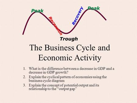 Peak Trough Recovery Recession Peak The Business Cycle and Economic Activity 1.What is the difference between a decrease in GDP and a decrease in GDP growth?