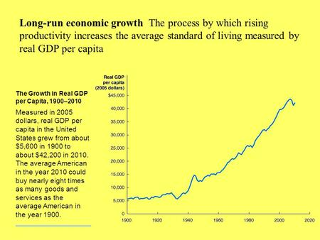Long-run economic growth The process by which rising productivity increases the average standard of living measured by real GDP per capita The Growth.