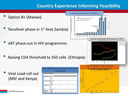 Country Experience Informing Feasibility Option B+ (Malawi) Tenofovir phase in 1 st line( Zambia) d4T phase out in HIV programmes Raising CD4 threshold.